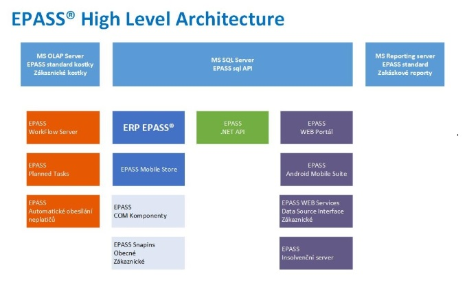 EPASS-high-level-architecture